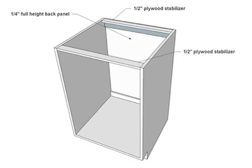 cabinet box construction graphic 2